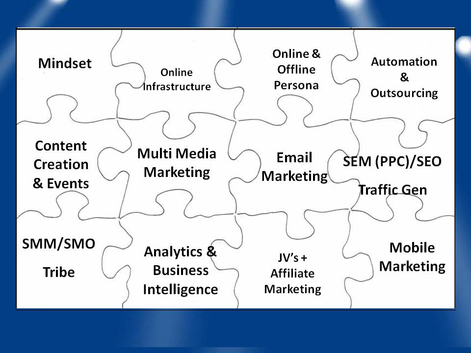 Discover The Secret Digital Marketing Puzzle, How Facebook, Twitter, Linked IN And You Tube Can Make Money Plus Joint Ventures, Email Marketing And Your Complete  Guide To Online And Offline Domination